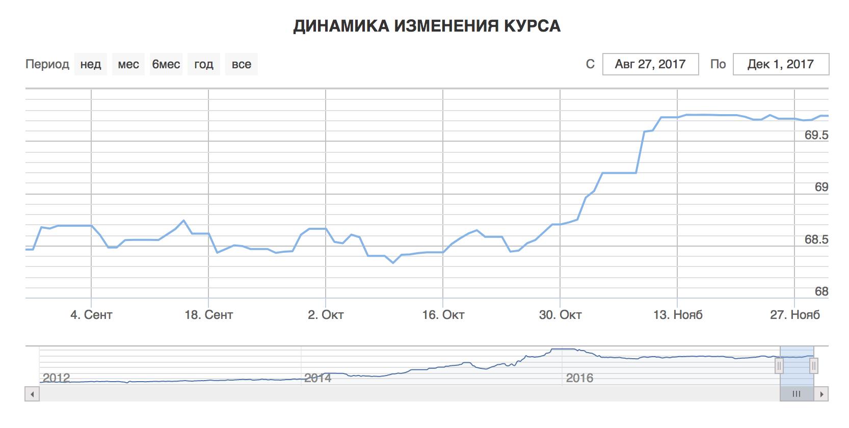 курс доллар в азиатских банка в ангарск