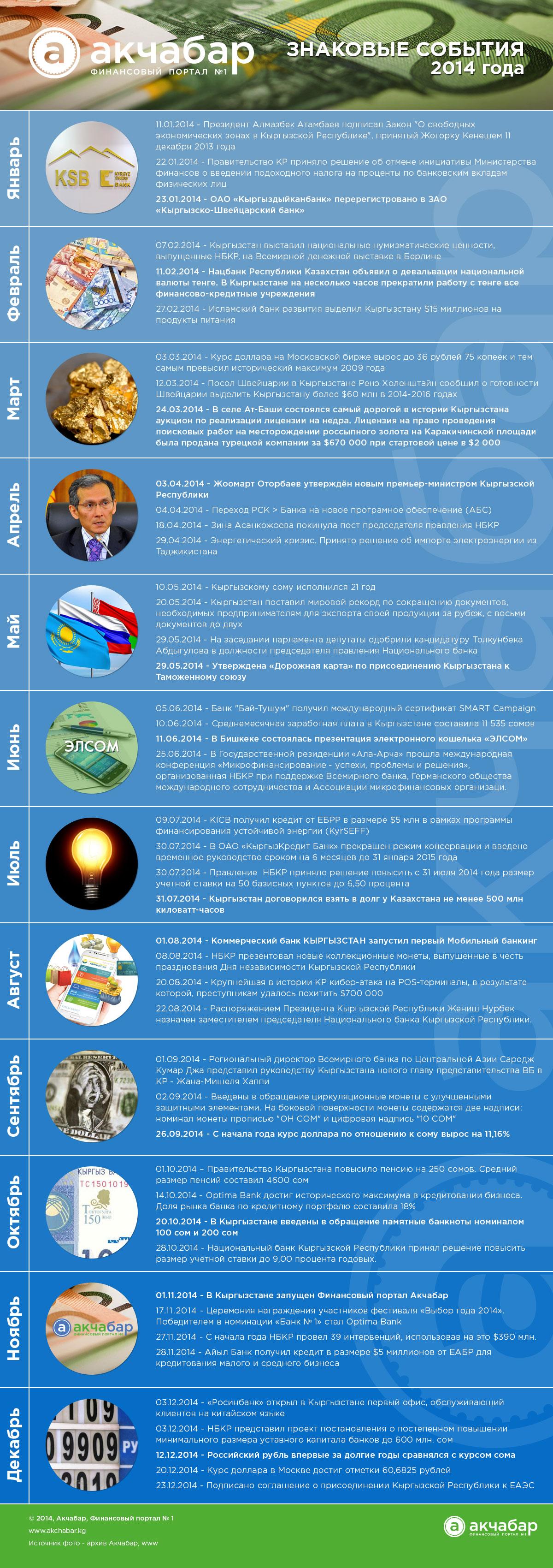 Инфографика финансовых событий 2014 года