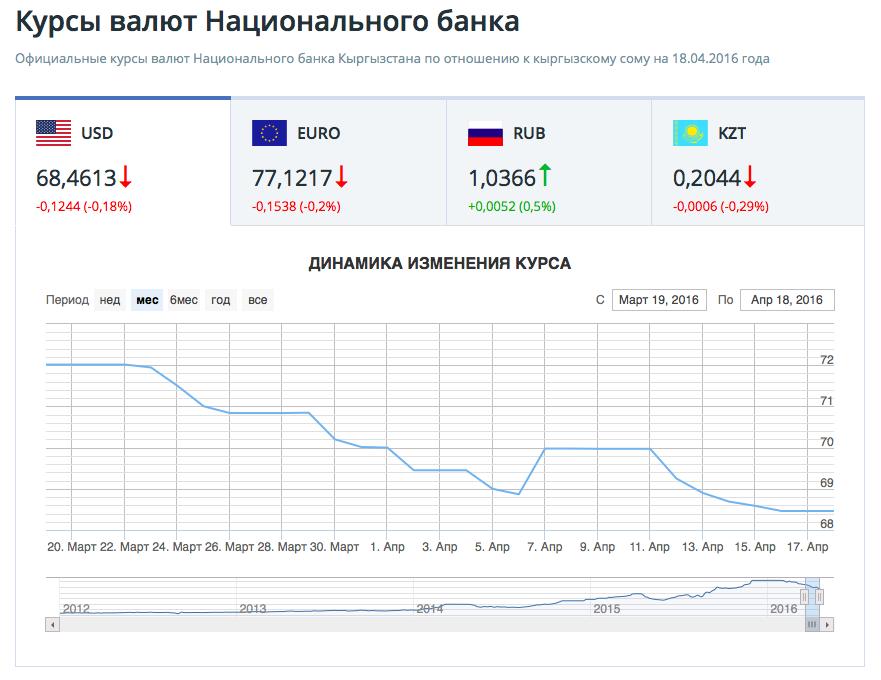 официальные курсы валют кыргызстан первом