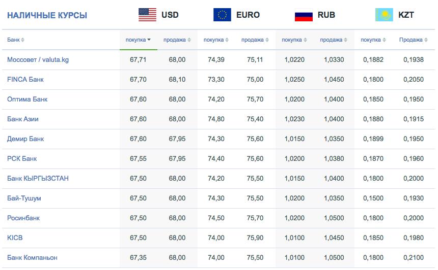 Курсы валют в Бишкеке