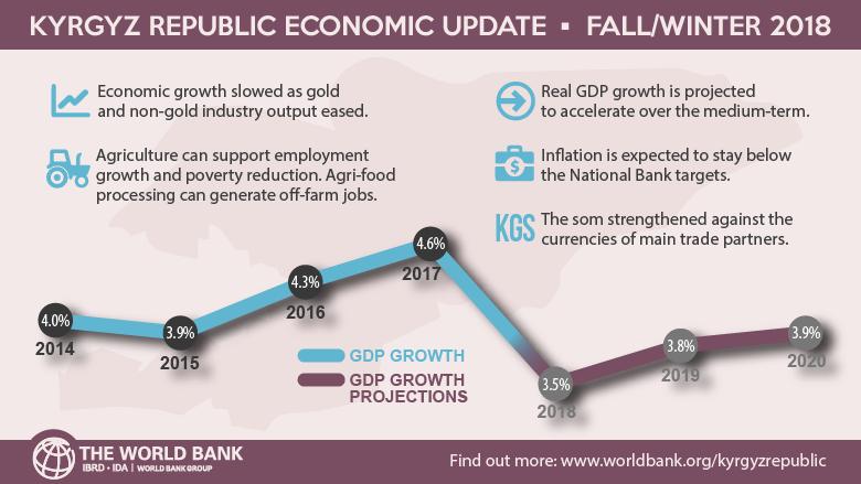 Всемирный банк прогнозирует рост ВВП в Кыргызстане на уровне 3.9%