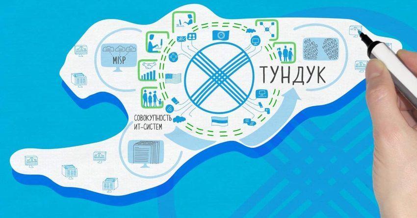 В системе «Тундук» произведено более 84 млн транзакций